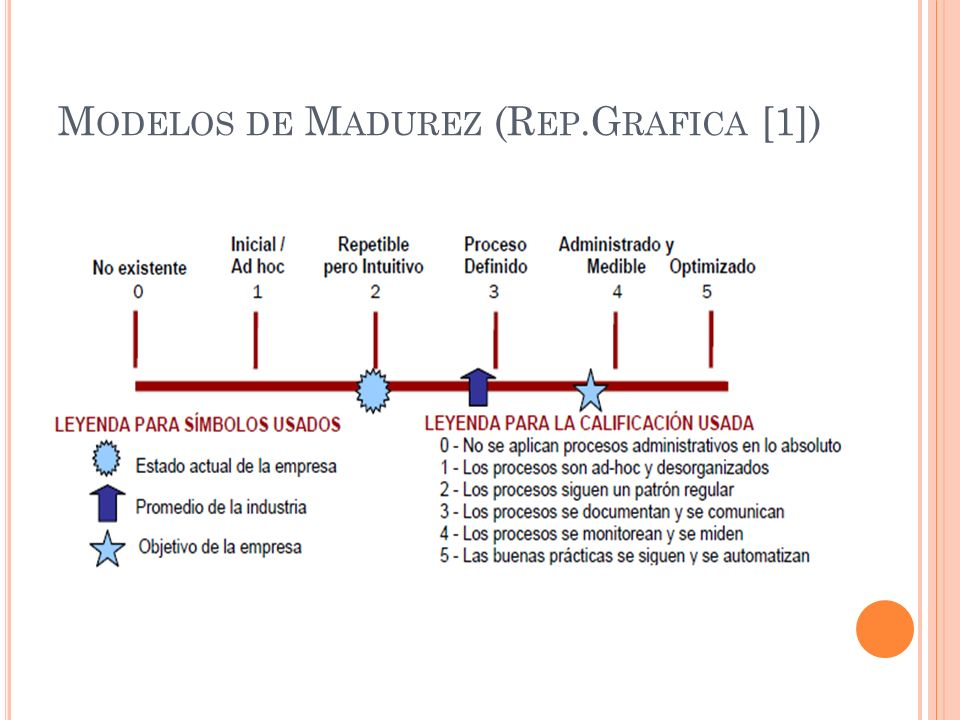 Modelos de Madurez (Rep.Grafica [1])